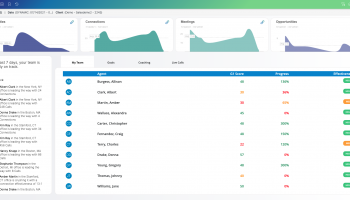 Maximize Sales Performance and Increase Revenue with Gryphon.ai's New Manager Dashboard